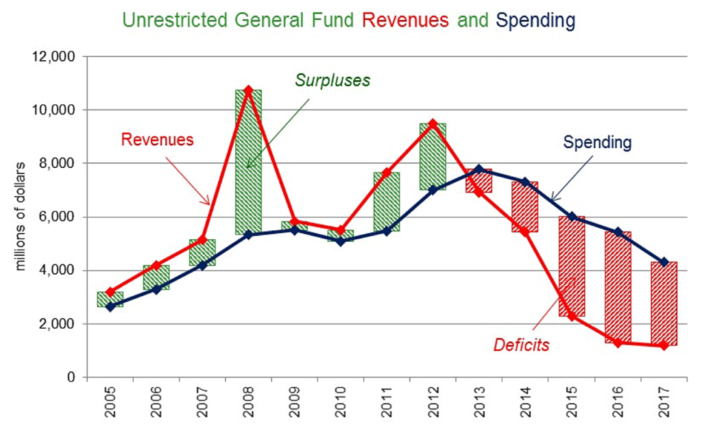 general-fund-revenues-and-spending-web