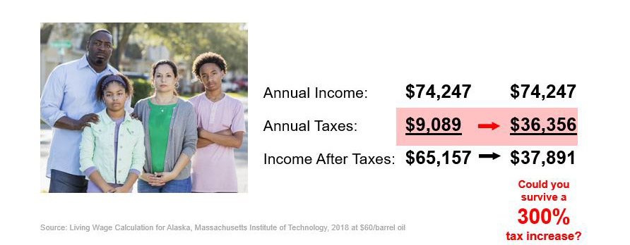 How would a tax increase impact your lifestyle?