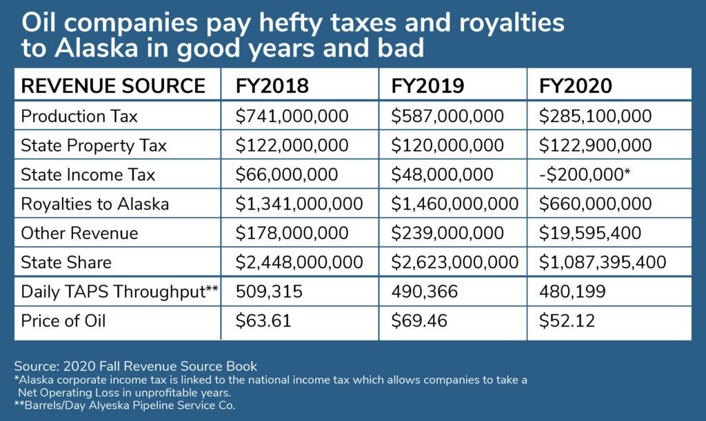 Oil company tax chart
